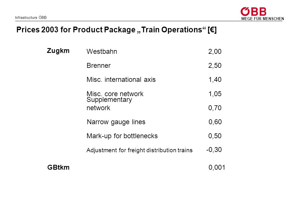 """Prices 2003 for Product Package """"Train Operations [€]"""